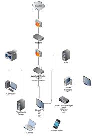 home multimedia setup grant little software architect & developer best home network setup 2017 at Home Server Setup Diagram