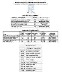 Wisc V Score Chart Expert Guide To The Wisc Iq Test For Children Origins Tutoring