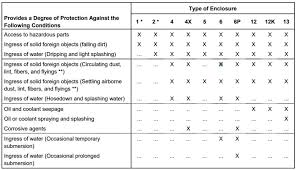 Nema Enclosure Ratings Chart Nema Rated Enclosure Explanation Chart Bud Industries