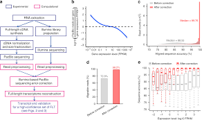 Full Length Transcriptome Reconstruction Reveals A Large
