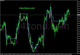 Renko Charts Free Download Renko V1 Forex Mt4 Indicator Free Download 4xone