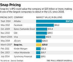 Snapchat Ipo Chart Snapchat Ipo Opens At 50 Gain On Nyse Today Wall Street Com