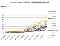 Credit Default Swap Chart Sovereign Default Risk European Bond Etfs Etf Com