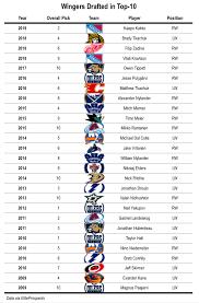 Nhl Draft Pick Value Chart Goldman How Kaapo Kakko Compares To Similar Players In