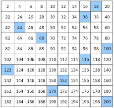 Count By 7 Chart Number Charts Counting By 2 From 2 To 200 Even Numbers