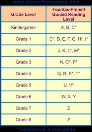 Fluent Reading Dyslexia