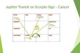 Cancer Chart 2018 Jupiter Transit 2018 Effect On Cancer Sign In Month Wise