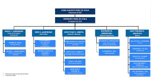 Corporate Finance Organizational Chart Veritable Mall Organizational Chart 2019
