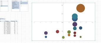 Dynamic Horizontal Axis Crossing Excel Bubble Chart Super User