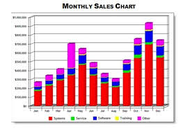 Sales Chart Forecast Your Sales