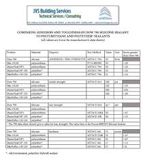 Dynatrol I Xl Color Chart Sealant Jvs Building Services