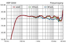 kef ls50 frequency response. click image for larger version name: kef-q300.jpg views: 1 size kef ls50 frequency response