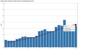 Florida reports 16,935 new COVID-19 ...