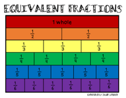 Big Fraction Chart Equivalent Fractions Third Gradereading