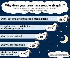 Sleep deprivation in teen social