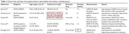 Adhd Medication Chart 2016 Adhd And Vitamin D Deficiency