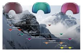 Spy Lens Color Chart Goggle Lens Tint Guide