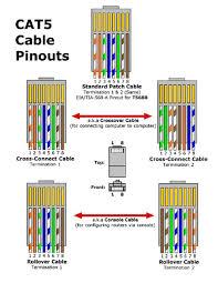 rj45 wiring diagram cat5 Cat5 Wiring rj45 wiring diagram cat5 wiring diagram cat 5 wiring diagram