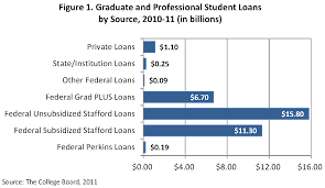 data sources graduate student loans and debt council of over time graduate students have become increasingly reliant on student loans to finance their education according to the college board graduate and