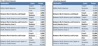 Double Dip On American Airlines Flights With Business Extra