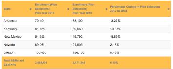State Health Insurance Marketplace Enrollment Plan