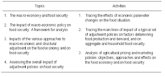 Food security in india essay Food and Environment