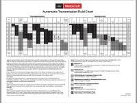 Automatic Transmission Fluid Cross Reference Chart