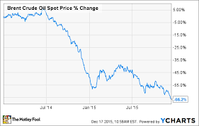 Investing Crude Oil Chart 3 Stock Market Tips For Investing In Oil The Motley Fool