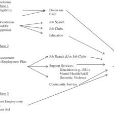 Flow Chart Of County Welfare To Work Services Download