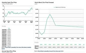 Zinc Prices Forecast Long Term 2018 To 2030 Data And