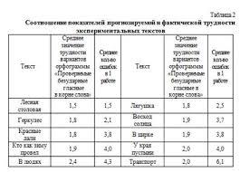 Методический паспорт текста как инструмент прогнозирования  Анализ массива орфографических ошибок показывает что на одно слово 1 й группы приходится в среднем 2 0 ошибки 2 й группы 3 3 3 й группы 6 4