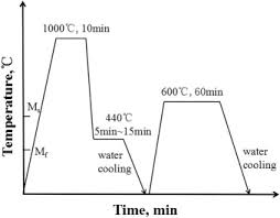 440c Heat Treat Chart Effects Of Quenching Partitioning Tempering Treatment On