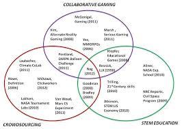 Venn Diagram Color Research Venn Diagram For Filling The Gap Colors Correspond To