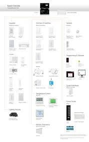 lutron homeworks qs components and compatible products  the diagram above provides an overview of the components that constitute the homeworks qs system, as well as compatible lutron products