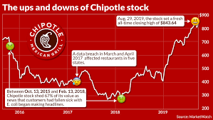 Chipotles Ceo Explains How His Company Achieved A