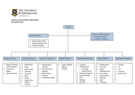 Construction Organizational Chart Opp Organizational Chart
