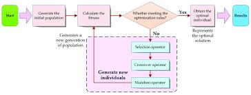 The Flow Chart Of Sga Download Scientific Diagram