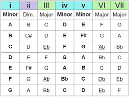 Chord Structure Chart The Chord Guide Pt Iii Chord Progressions End Of The Game