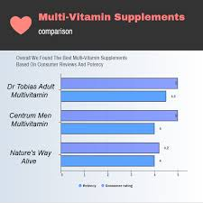 Multivitamin Effectiveness Chart Top Rated Multivitamins Of 2019 Usa Consumer Report