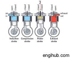 cross section of a v type four stroke diesel engine gif 511×489 diesel engine working of diesel engine