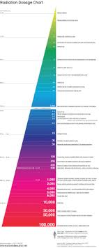 Radiation Dose Chart American Nuclear Society Radiation