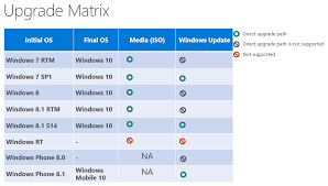 Windows Upgrade Chart Windows 10 Official Upgrade Path From Windows 7 8 8 1 Tech