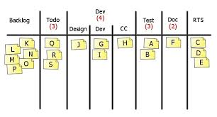 Kanban Chart 3 Benefits Of Control Charts With Kanban Kodcu Com