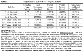 A325 Galvanized Bolt Torque Chart Astm A325 Bolts Specifications Pngline