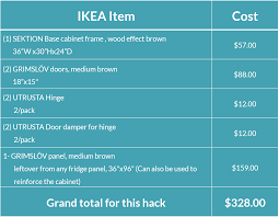 18 Deep Base Kitchen Cabinets Ikea Kitchen Hack A Base Cabinet For Farmhouse Sinks And Deep