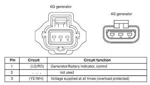 ford crown victoria alternator wiring diagrams the control circuitry is the same for both alternators but the electrical connector that connects to the regulator is different between the 4g and 6g