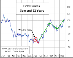 Gold And Us Stock Pre Election And Decade Cycles Technical