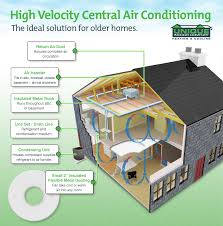 home air conditioning system diagram. high velocity a/c home air conditioning system diagram