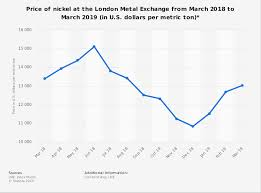 Lme Nickel Price Live Chart Methodical Nickel International Price Chart Nickel Prices