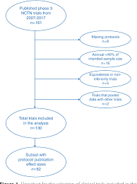Phase 3 Clinical Trial Flow Chart Figure 1 From Optimism Bias In Contemporary National